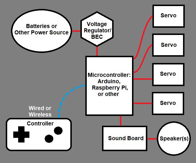 Electronics Map